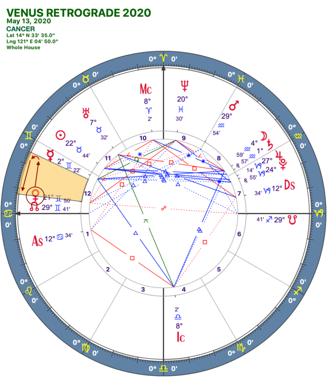 2020 Venus Retrograde:Solar Chart:04 Cancer