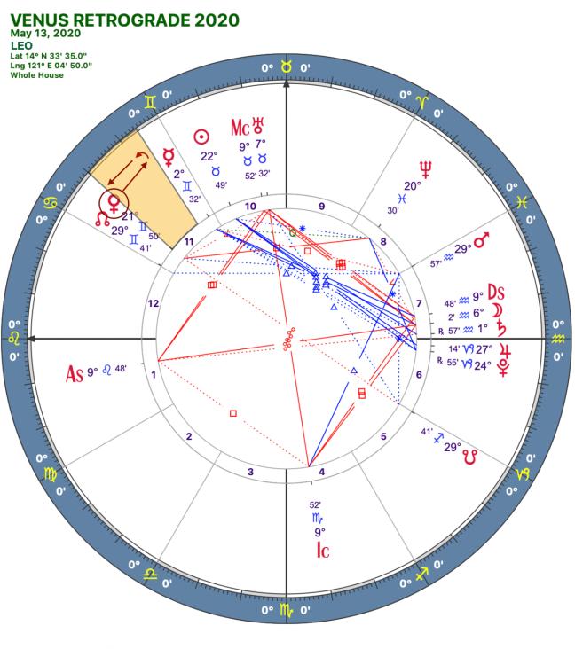 2020 Venus Retrograde:Solar Chart:05 Leo