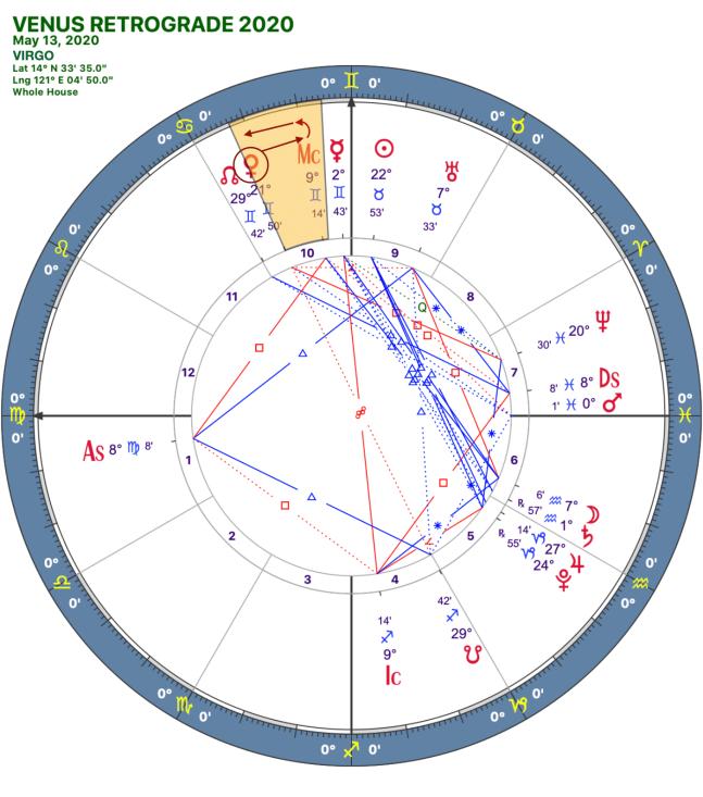 2020 Venus Retrograde:Solar Chart:06 Virgo