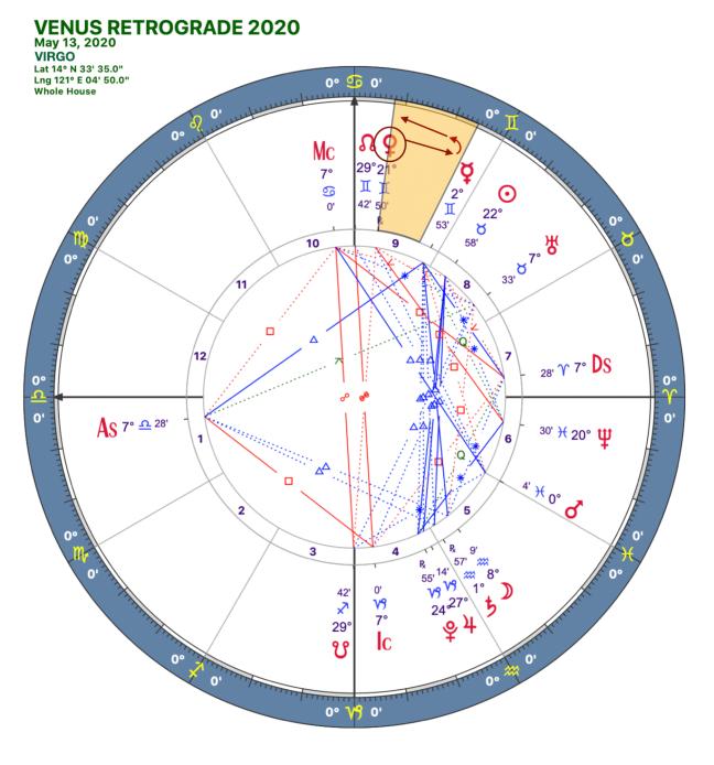 2020 Venus Retrograde:Solar Chart:07 Libra