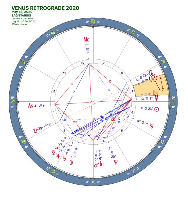2020 Venus Retrograde:Solar Chart:09 Sagittarius