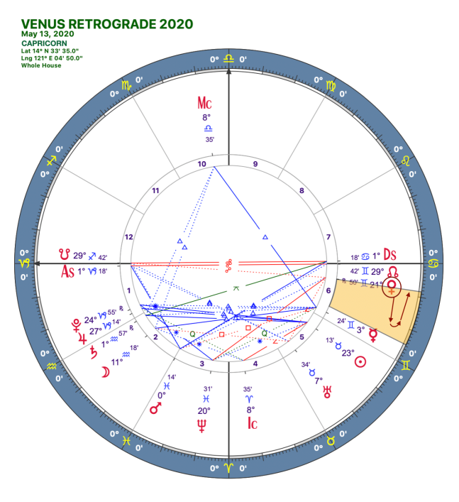 2020 Venus Retrograde:Solar Chart:10 Capricorn