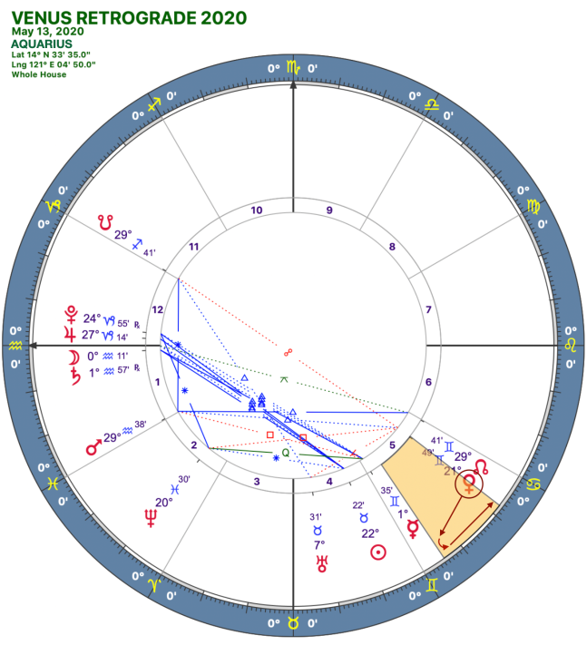 2020 Venus Retrograde:Solar Chart:11 Aquarius