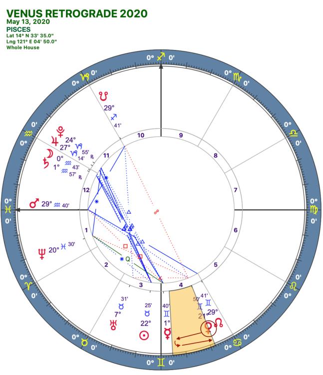 2020 Venus Retrograde:Solar Chart:12 Pisces