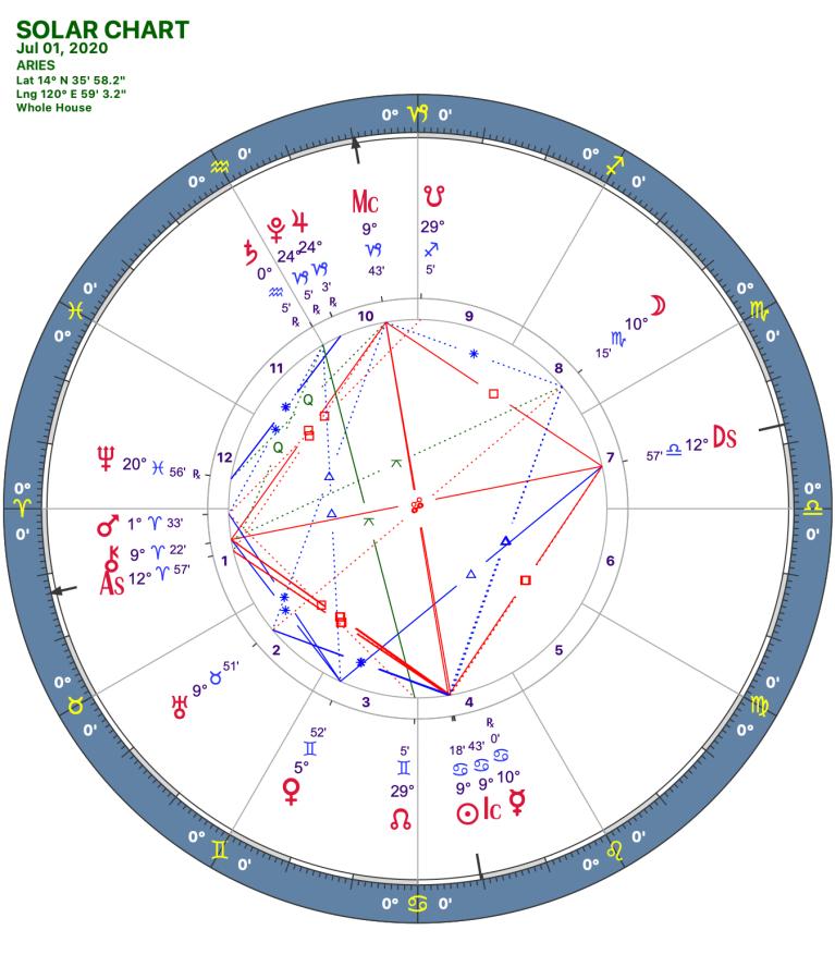 2020 07:Solar Chart:01 Aries