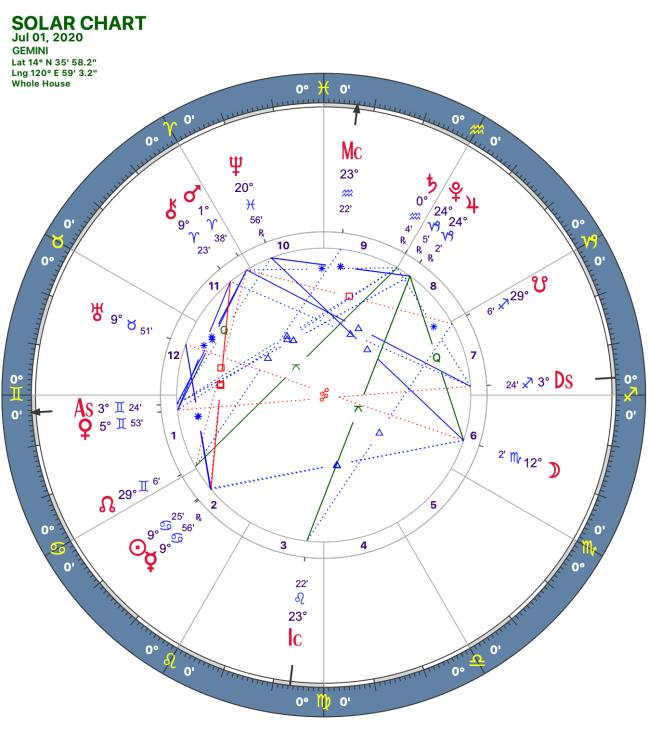 2020 07:Solar Chart:03 Gemini