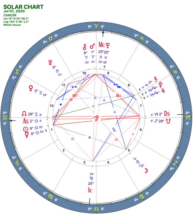 2020 07:Solar Chart:04 Cancer