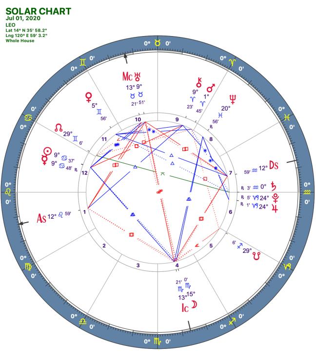 2020 07:Solar Chart:05 Leo