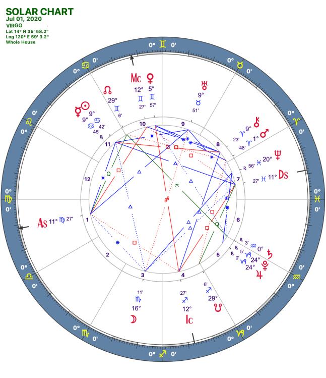 2020 07:Solar Chart:06 Virgo