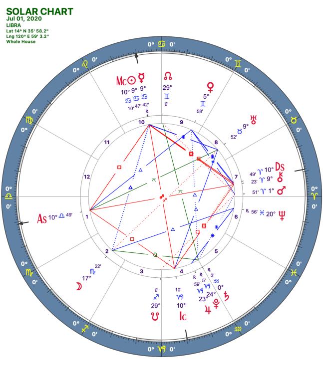 2020 07:Solar Chart:07 Libra