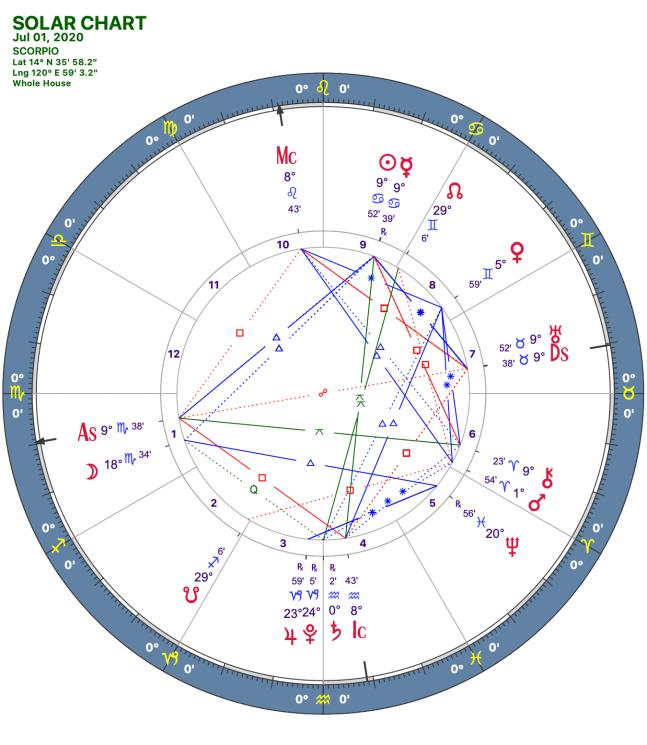 2020 07:Solar Chart:08 Scorpio