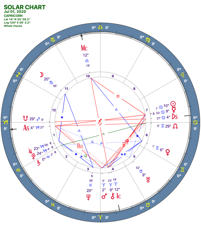 2020 07:Solar Chart:10 Capricorn