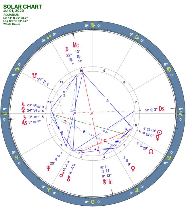 2020 07:Solar Chart:11 Aquarius
