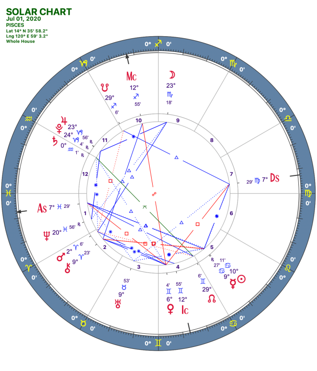 2020 07:Solar Chart:12 Pisces