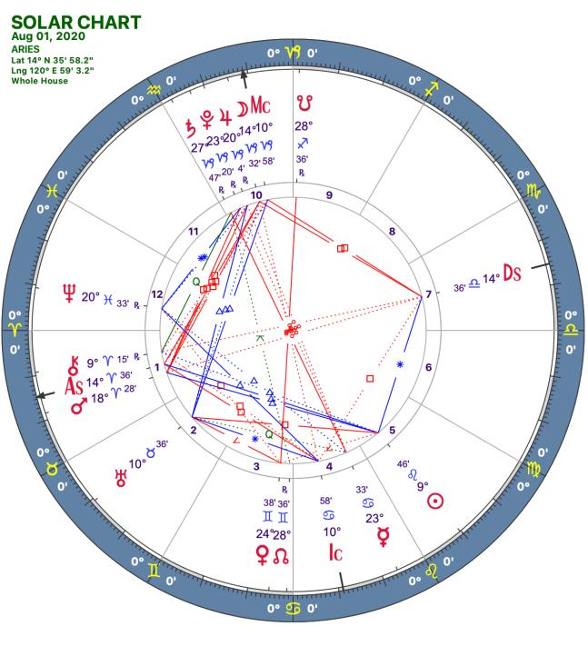 2020 08:Solar Chart:01 Aries