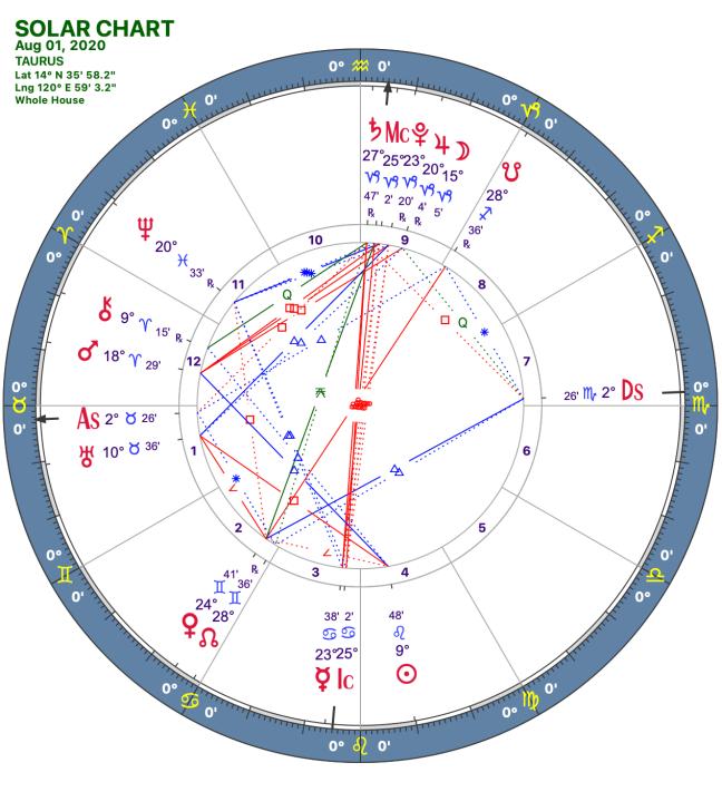 2020 08:Solar Chart:02 Taurus