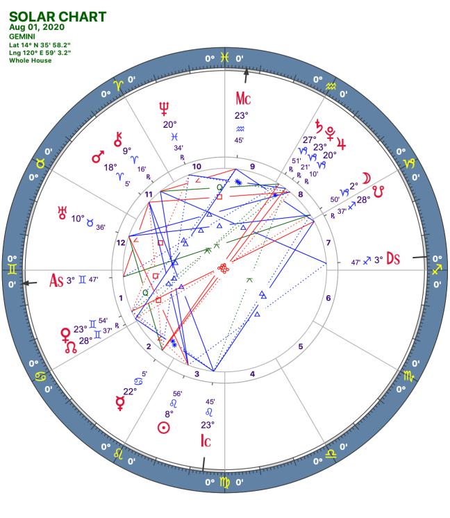 2020 08:Solar Chart:03 Gemini