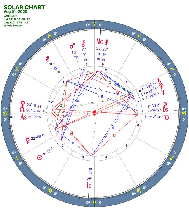 2020 08:Solar Chart:04 Cancer