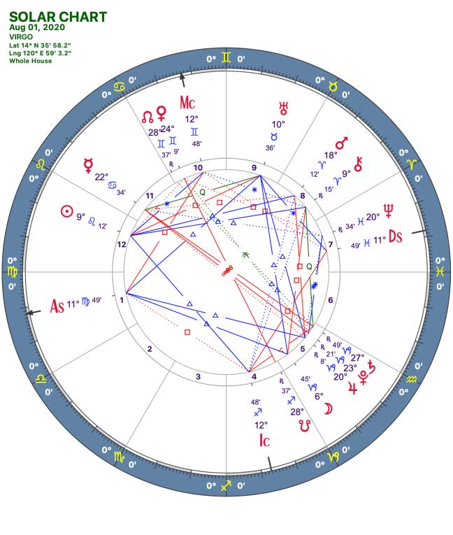 2020 08:Solar Chart:06 Virgo