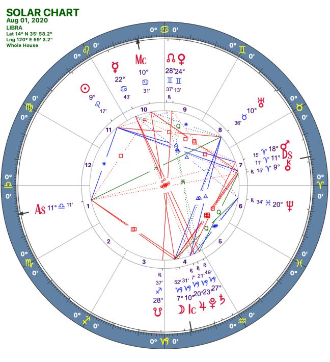 2020 08:Solar Chart:07 Libra