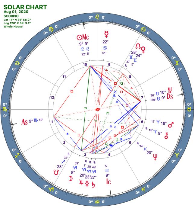 2020 08:Solar Chart:08 Scorpio