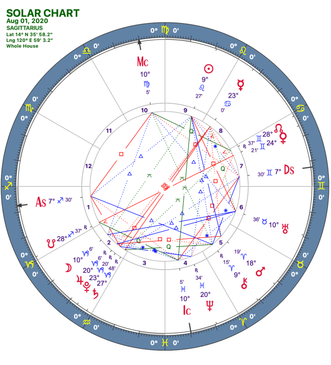2020 08:Solar Chart:09 Sagittarius