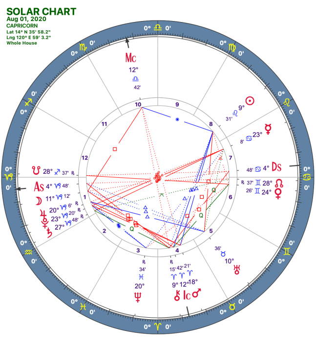 2020 08:Solar Chart:10 Capricorn