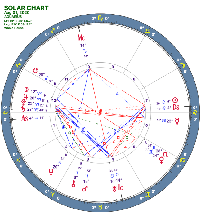2020 08:Solar Chart:11 Aquarius