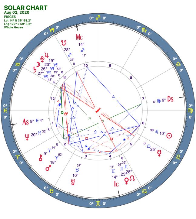 2020 08:Solar Chart:12 Pisces