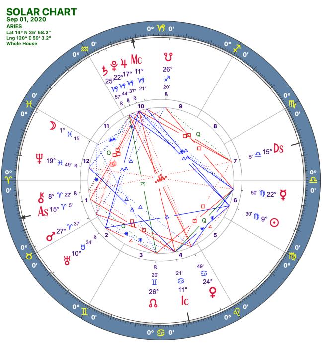 2020 09:Solar Chart:01 Aries