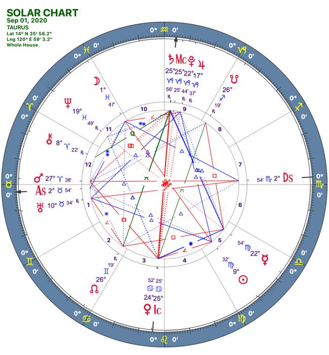 2020 09:Solar Chart:02 Taurus