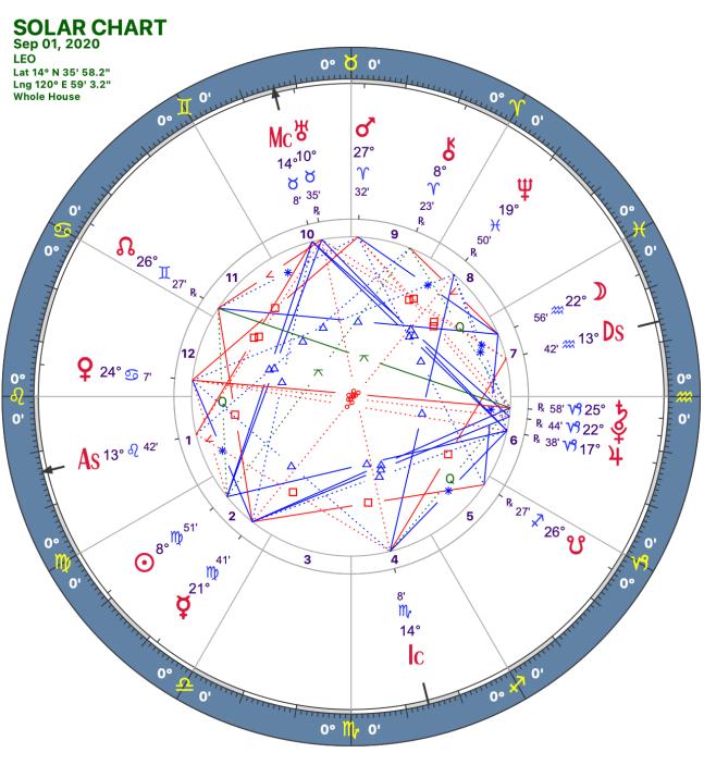 2020 09:Solar Chart:05 Leo
