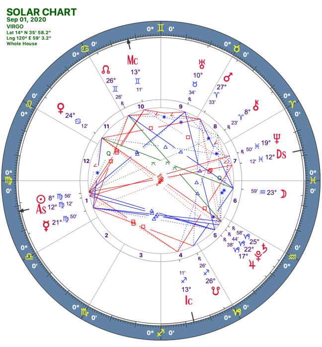 2020 09:Solar Chart:06 Virgo