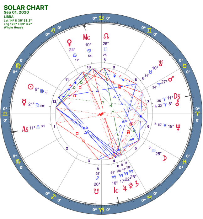 2020 09:Solar Chart:07 Libra