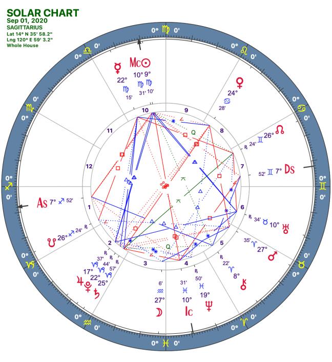2020 09:Solar Chart:09 Sagittarius