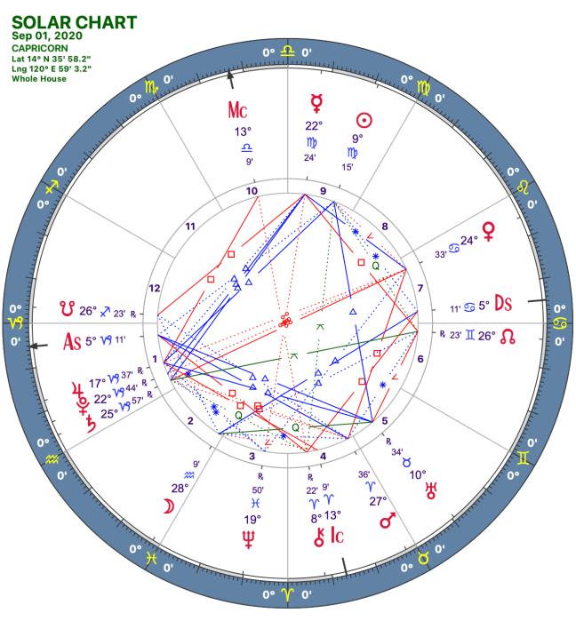 2020 09:Solar Chart:10 Capricorn