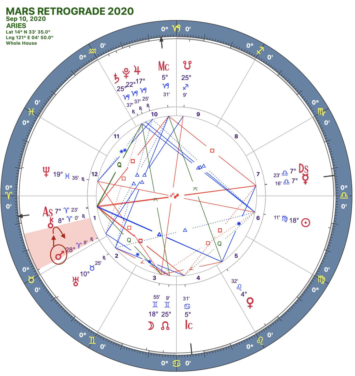 2020 Mars Rx:Solar Chart:01 Aries