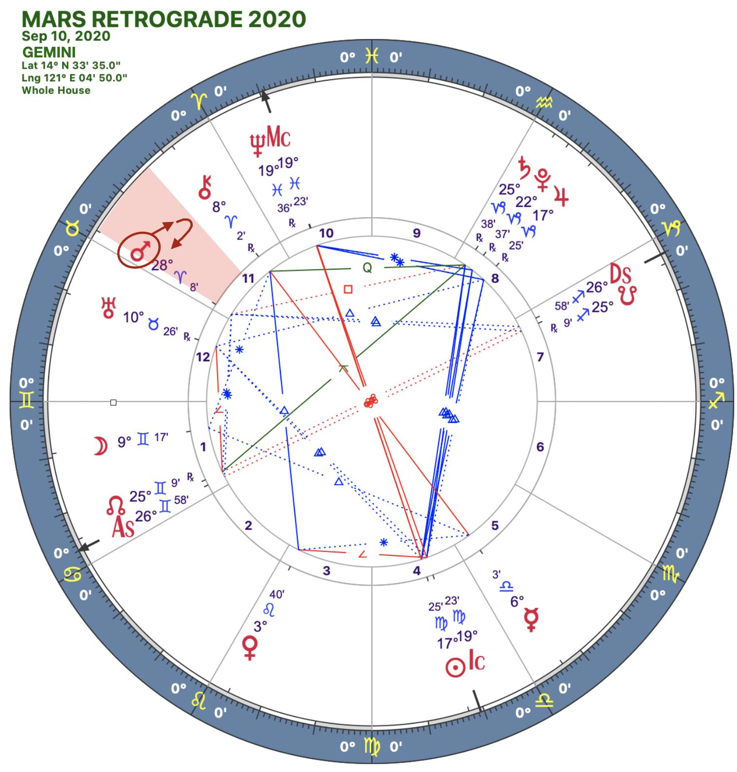 2020 Mars Rx:Solar Chart:03 Gemini