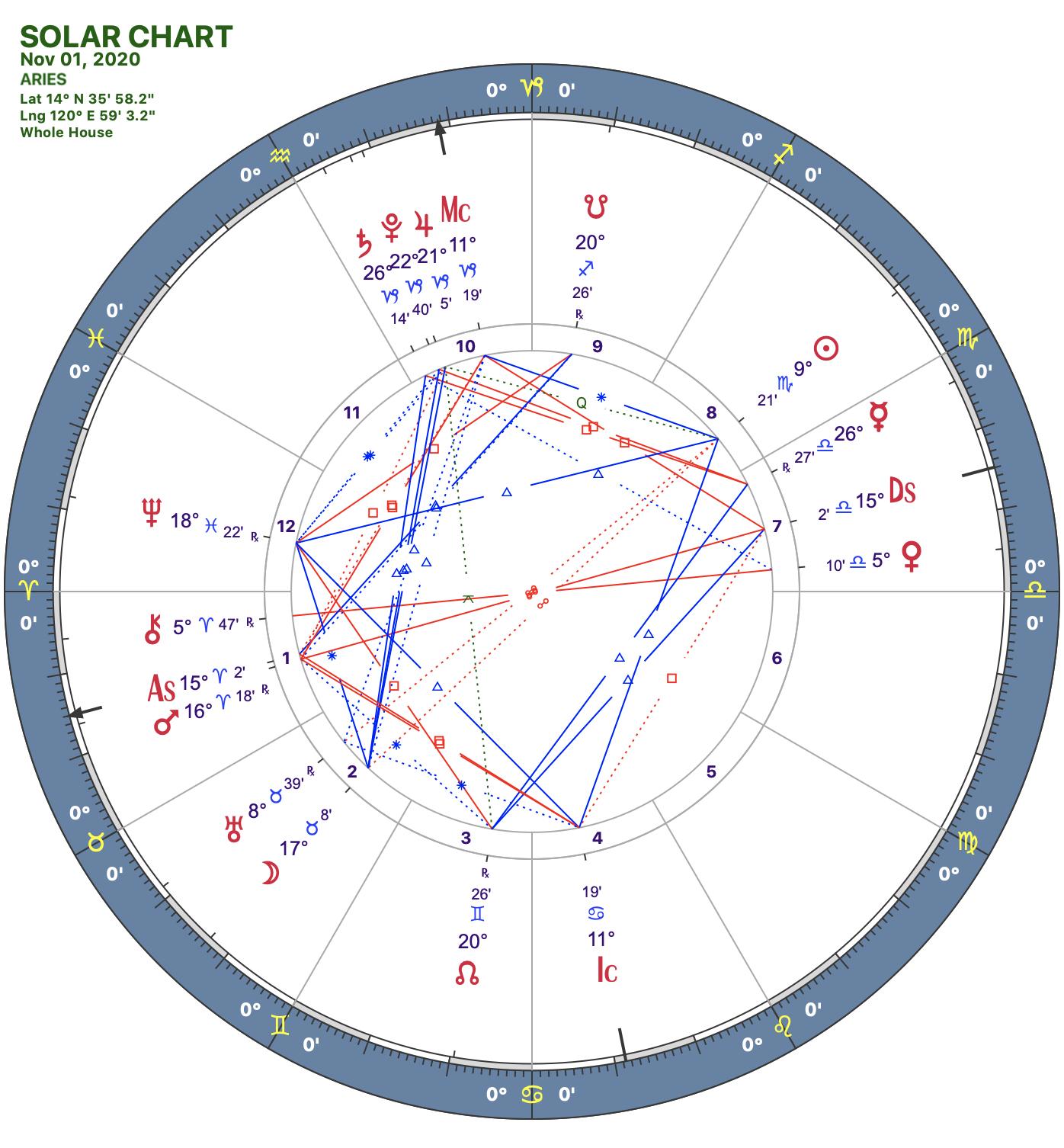 2020 11:Solar Chart:01 Aries