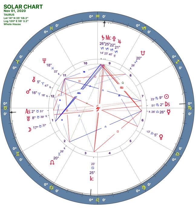 2020 11:Solar Chart:02 Taurus