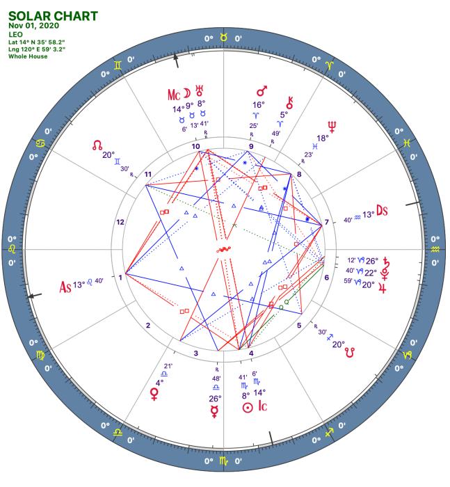 2020 11:Solar Chart:05 Leo
