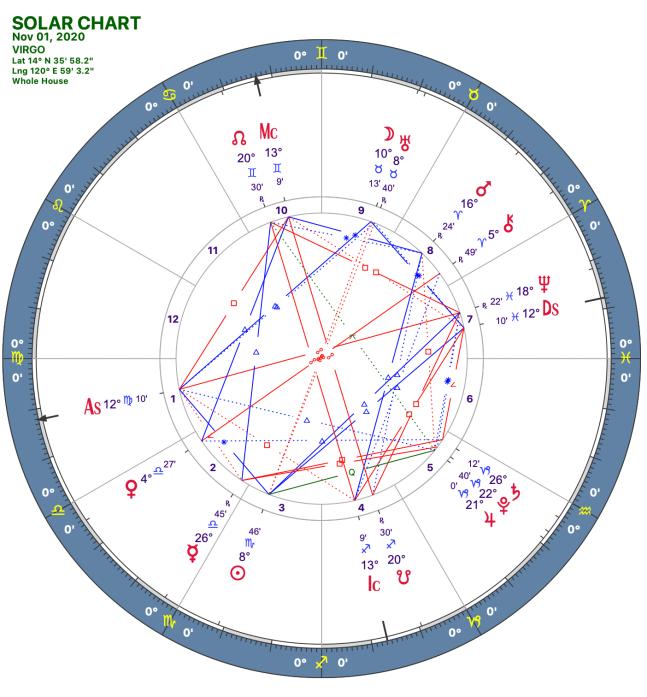 2020 11:Solar Chart:06 Virgo