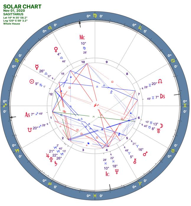 2020 11:Solar Chart:09 Sagittarius