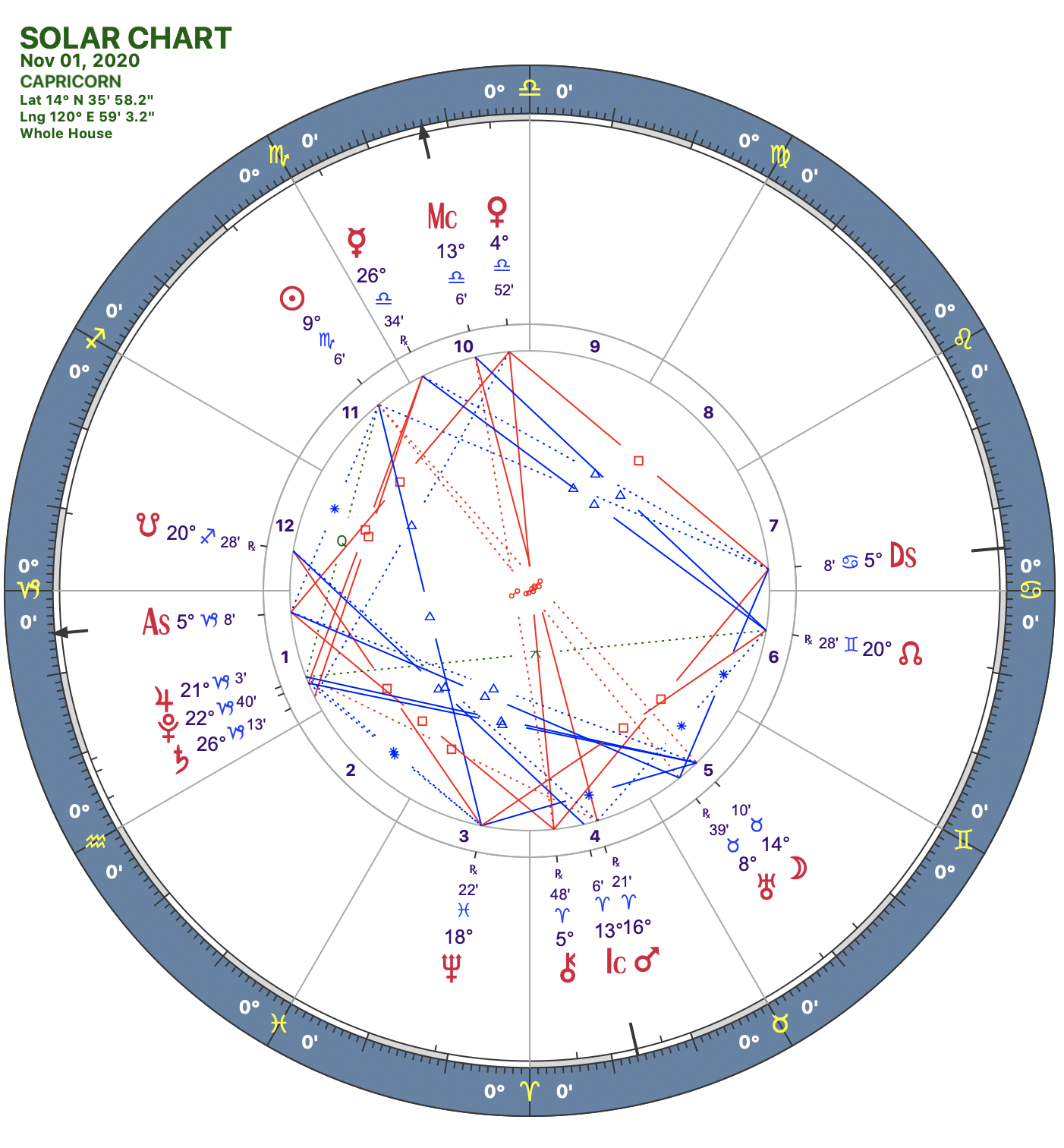 2020 11:Solar Chart:10 Capricorn