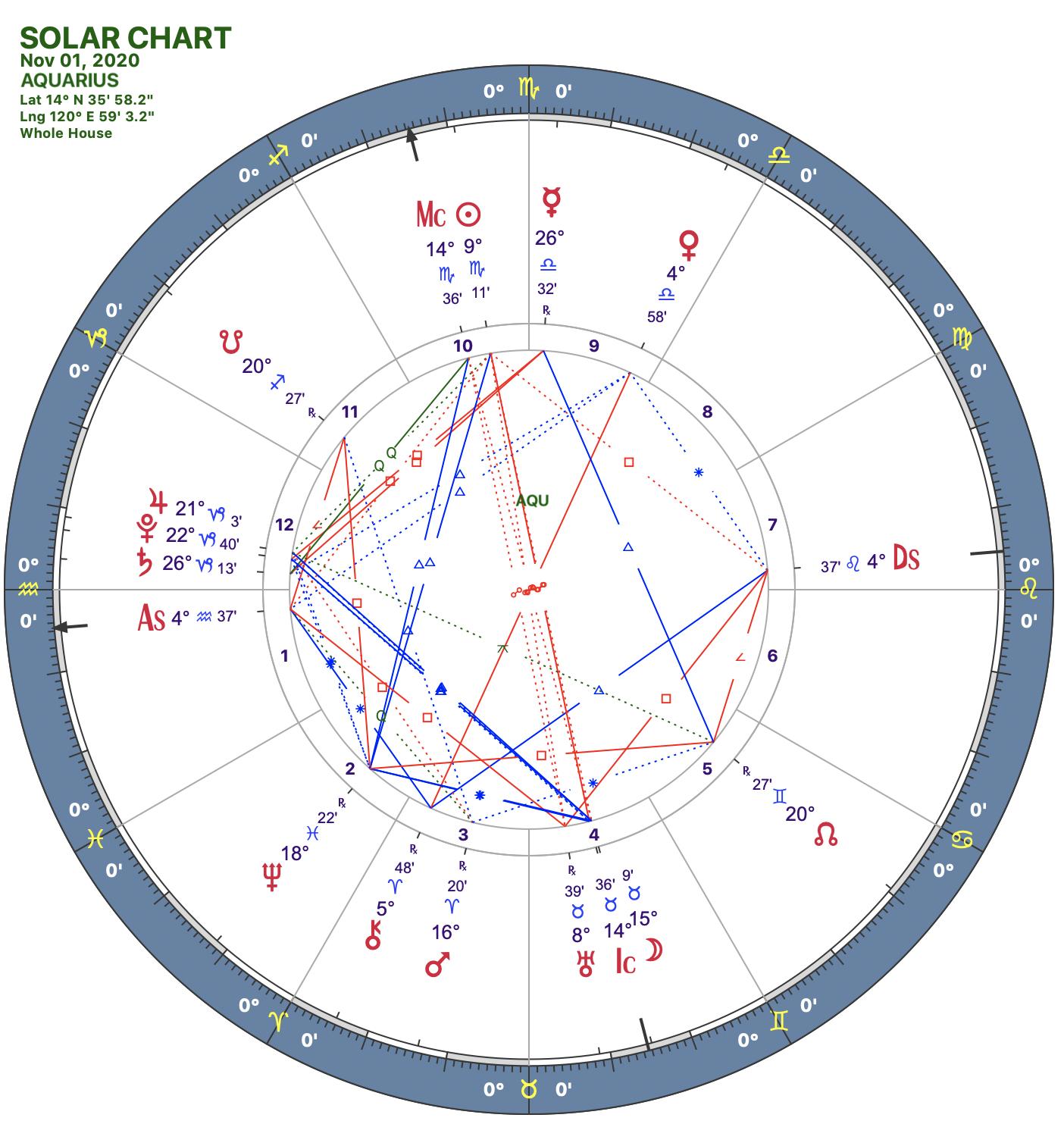 2020 11:Solar Chart:11 Aquarius