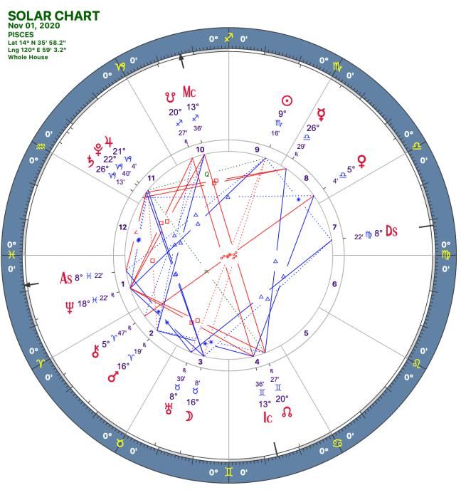 2020 11:Solar Chart:12 Pisces