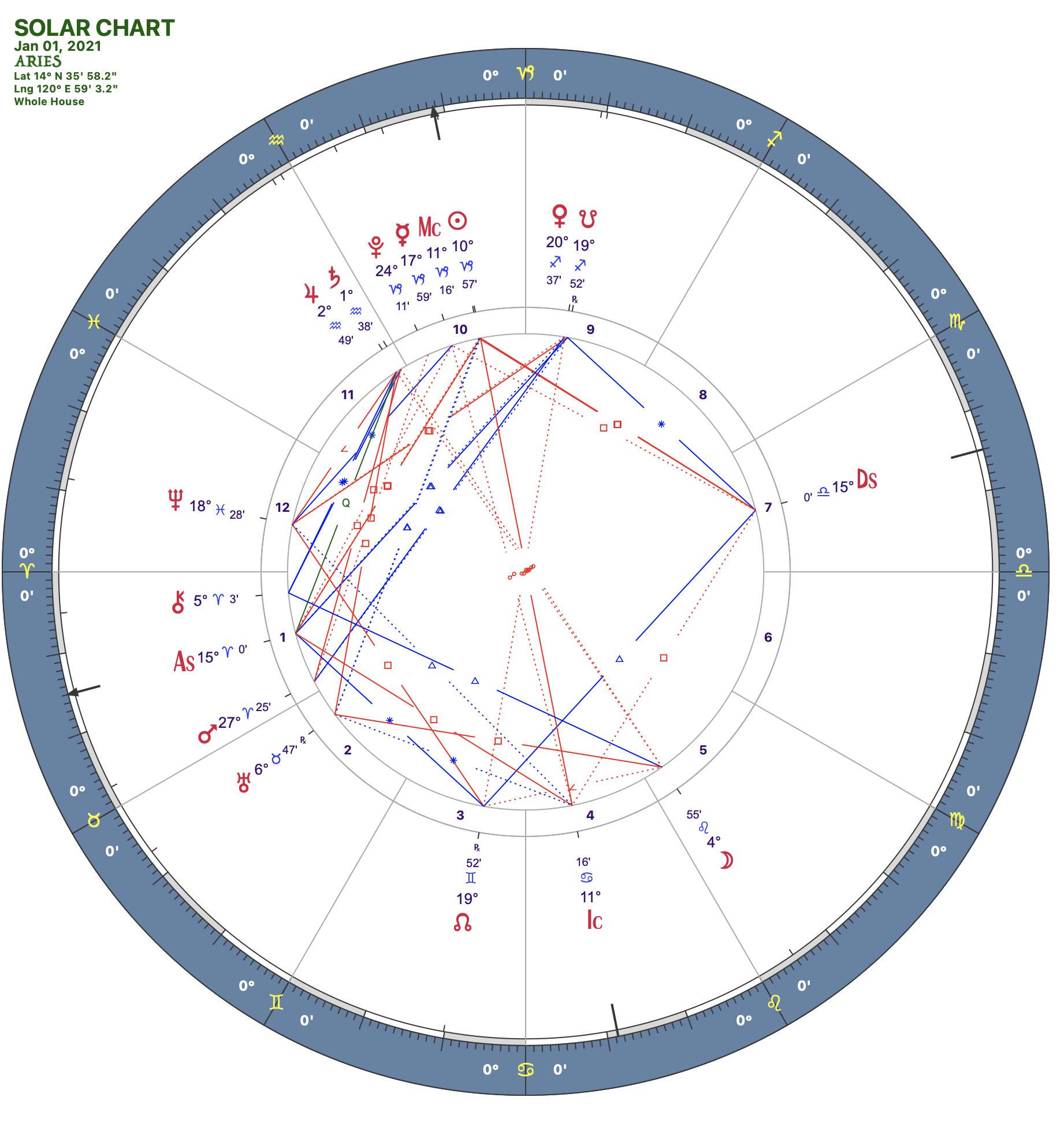 2021 01:Solar Chart: 01 Aries