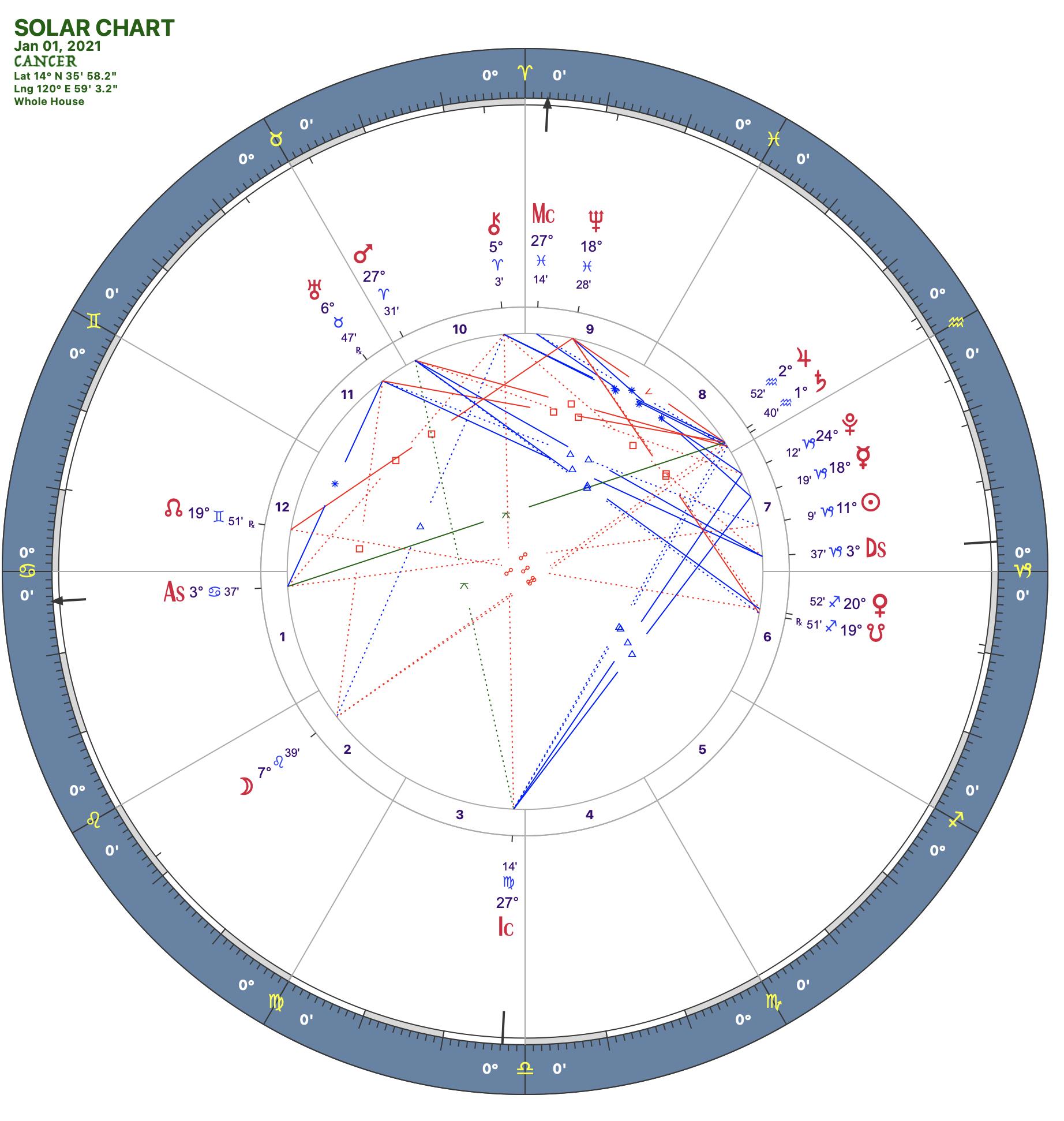 2021 01:Solar Chart:04 Cancer