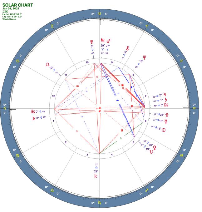 2021 01:Solar Chart:05 Leo