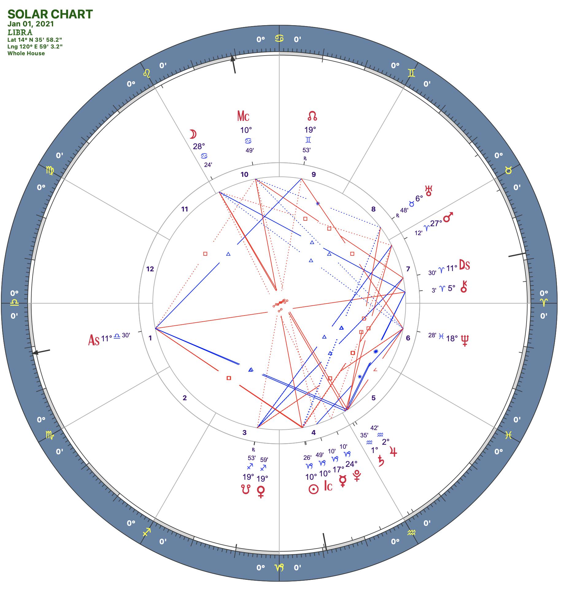 2021 01:Solar Chart:07 Libra